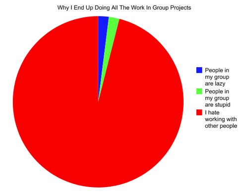 Pie Chart Writethinker Com