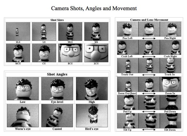 Camera shots